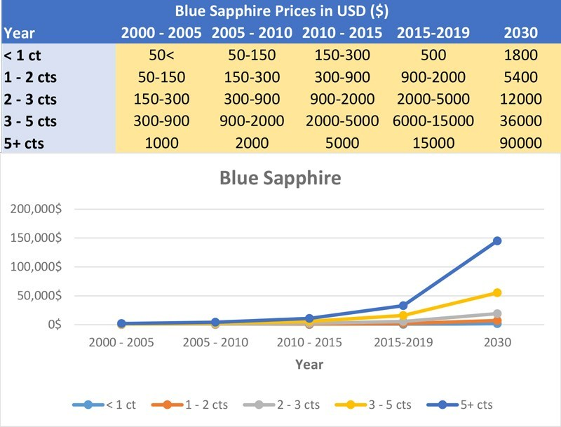 Investment rates blue sapphire